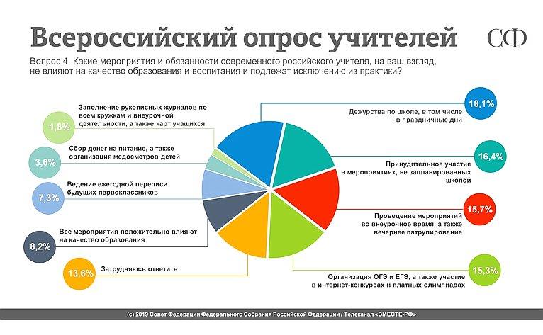 Всероссийский опрос учителей. Результаты